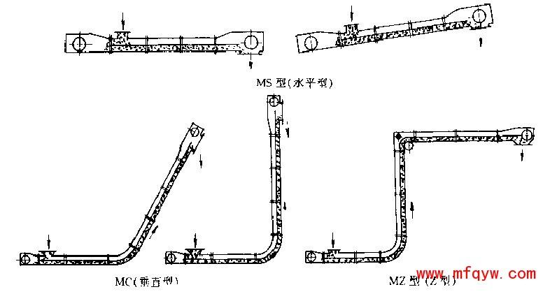 埋刮板输送机产品结构示意图