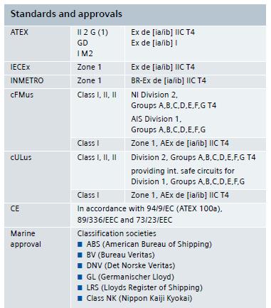 SIMATIC ET 200iSP – 认可和认证