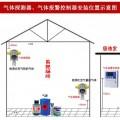 烷烃类瓦斯煤气浓度报警器