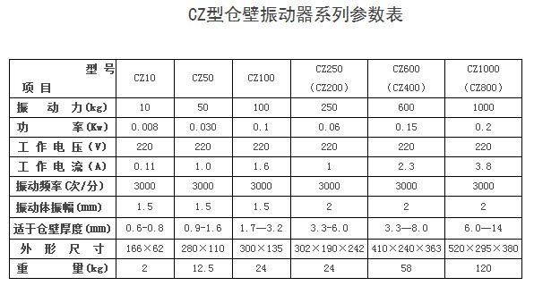 仓壁振动器参数表