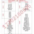上海融资租赁公司注册需要的时间和费用
