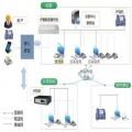 北京電話營銷系統供應商