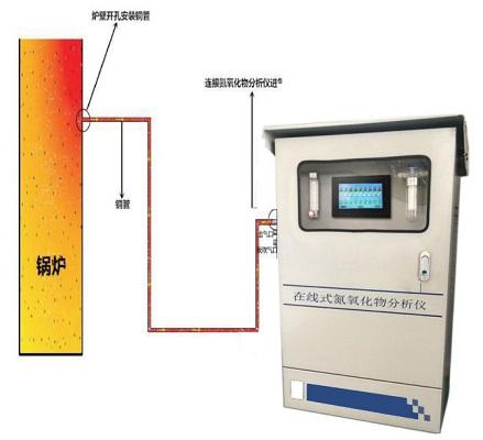奇货可居在线式氮氧化物分析仪