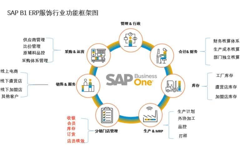 服装行业ERP解决方案 SAP服装鞋帽解决方案 中科华智