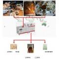 餐饮剩饭菜潲水油水分离泔水处理设备
