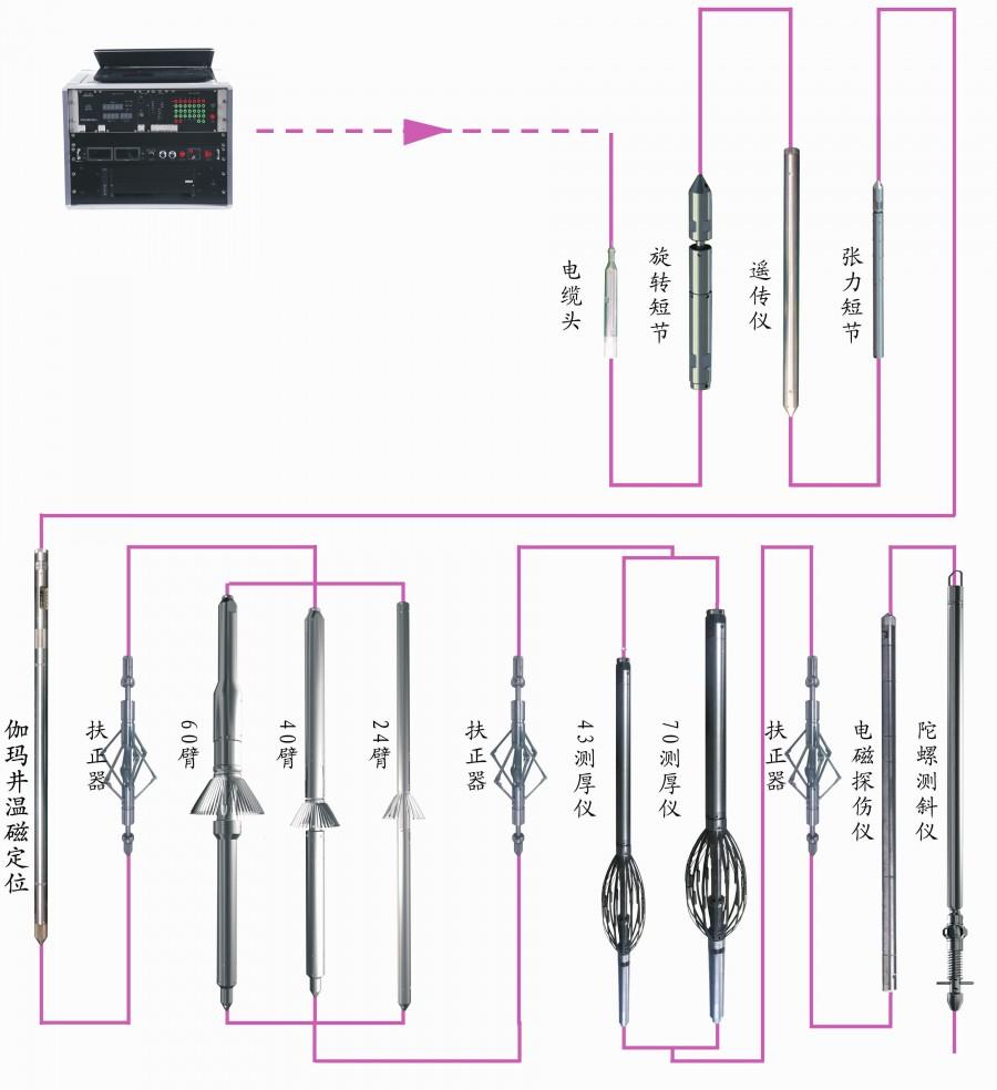 套管質量檢測儀 套管形變組合測井儀