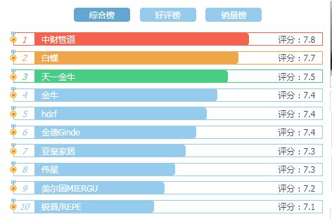 Ppr管道综合榜单  十大品牌水管2019排名情况如何