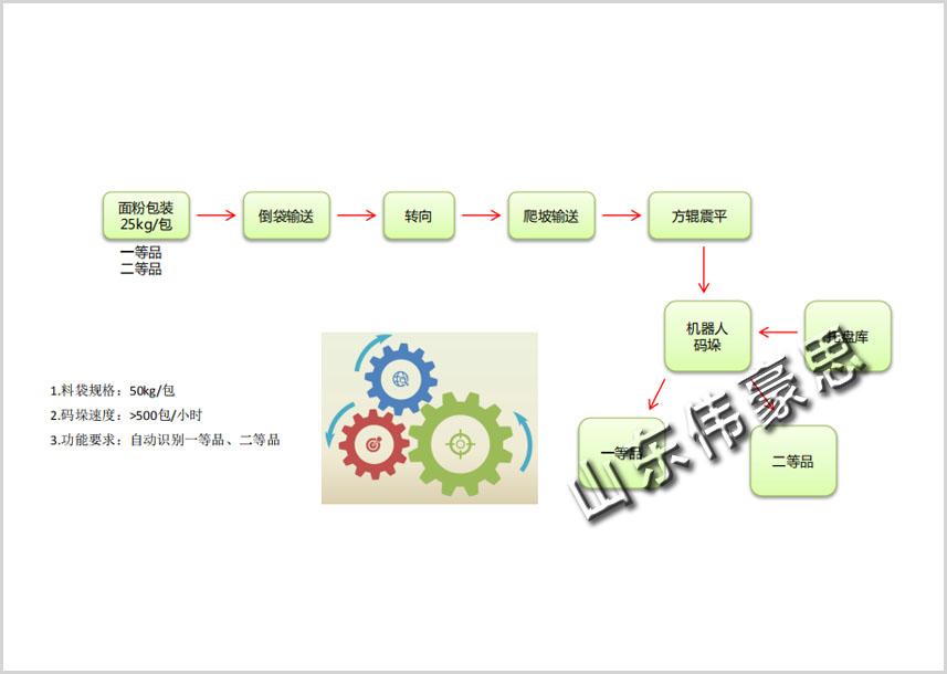 面粉全自动包装码垛生产线 自动包装码垛设备